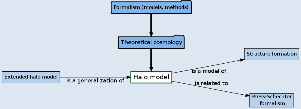 Halo model - ScienceWISE