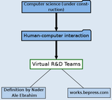 Virtual R&D Teams