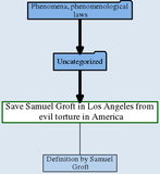 Save Samuel Groft in Los Angeles from evil torture in America