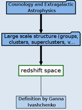 Redshift space