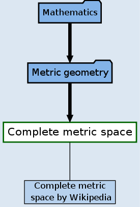 Complete Metric Space Sciencewise